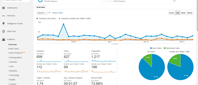 Google Analytics: базовое руководство