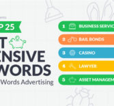 ТОП 25 самых дорогих ключевых слов в Adwords в 2017 году