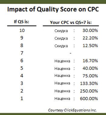 Влияние показателя качества в Adwords на стоимость клика